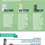 Guide For Women's Snowboarding Boots & Bindings